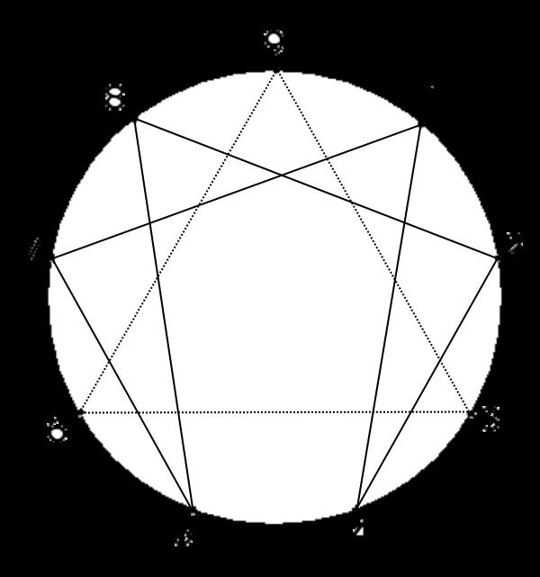 enneagramma5